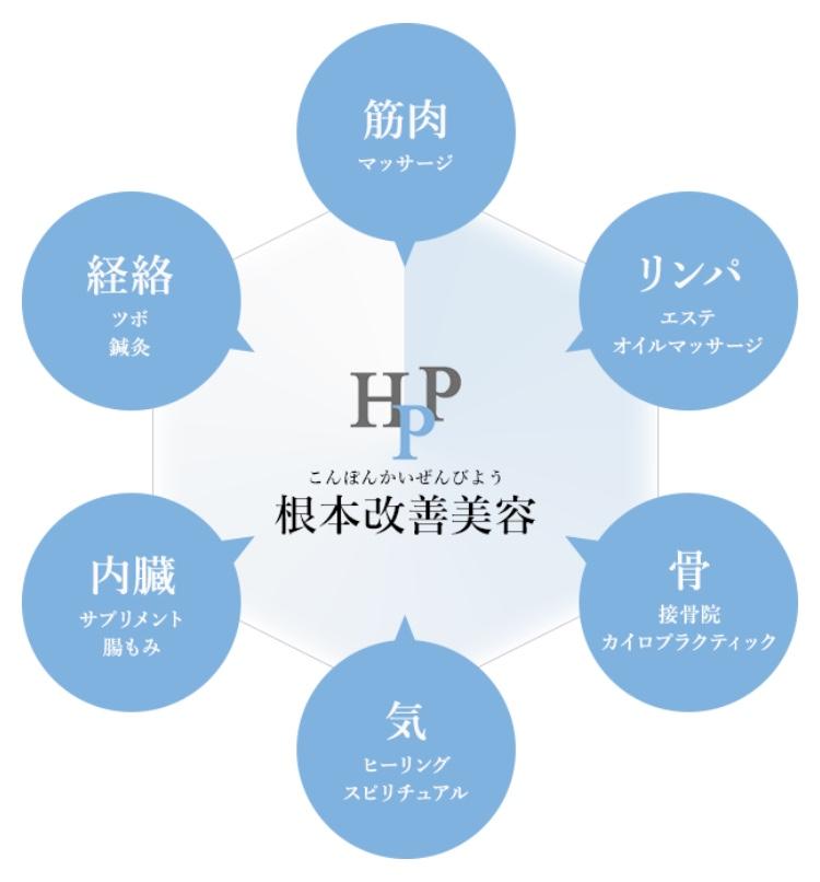株式会社 HPP